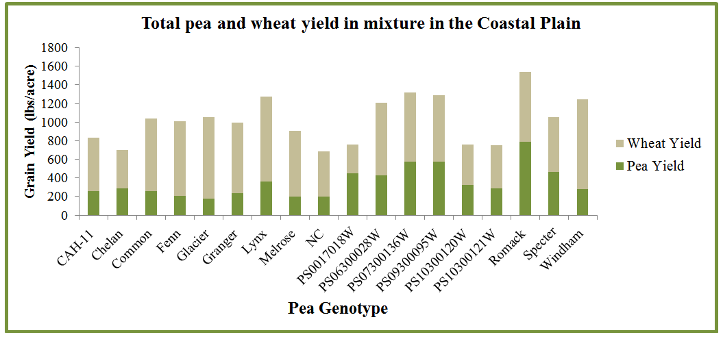 Graph of Total pea and wheat grain yield in mixture as affected by pea genotype averaged over wheat cultivar